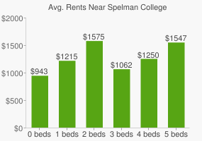 Graph of average rent prices for Spelman College