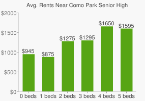 Graph of average rent prices for Como Park Senior High School