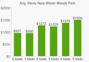 Graph of average rent prices for Wister Woods Park