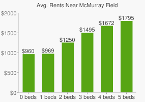 Graph of average rent prices for McMurray Field