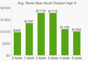 Graph of average rent prices for South Division High School