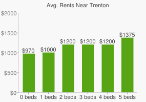 Graph of average rent prices for Trenton