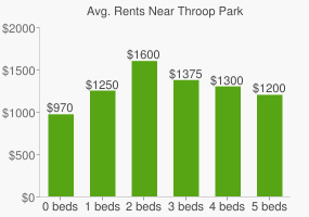 Graph of average rent prices for Throop Park