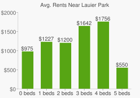 Graph of average rent prices for Lauier Park