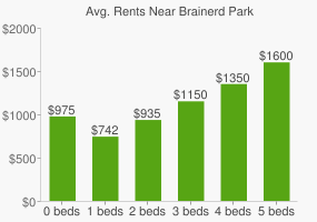 Graph of average rent prices for Brainerd Park