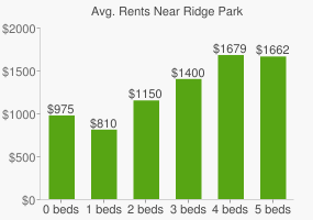Graph of average rent prices for Ridge Park