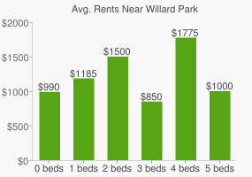 Graph of average rent prices for Willard Park