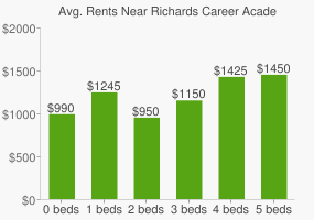 Graph of average rent prices for Richards Career Academy High School