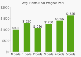 Graph of average rent prices for Wagner Park