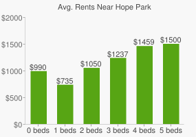 Graph of average rent prices for Hope Park