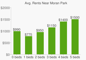 Graph of average rent prices for Moran Park
