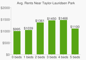 Graph of average rent prices for Taylor-Lauridsen Park