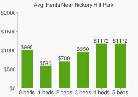 Graph of average rent prices for Hickory Hill Park