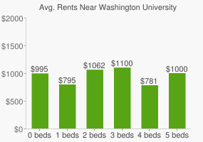 Graph of average rent prices for Washington University in St. Louis