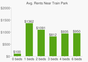 Graph of average rent prices for Train Park
