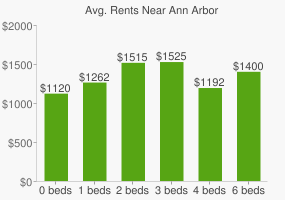 Graph of average rent prices for Ann Arbor