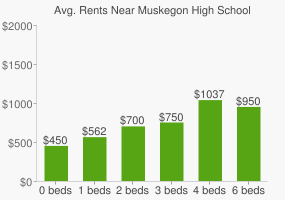 Graph of average rent prices for Muskegon High School