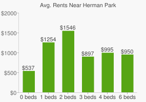 Graph of average rent prices for Herman Park