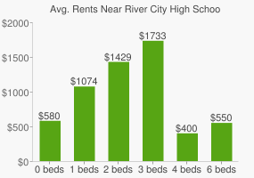 Graph of average rent prices for River City High School of Leadership Services