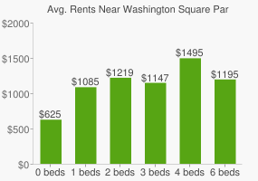 Graph of average rent prices for Washington Square Park