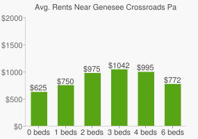 Graph of average rent prices for Genesee Crossroads Park