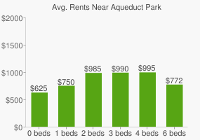 Graph of average rent prices for Aqueduct Park