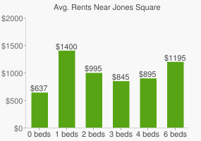 Graph of average rent prices for Jones Square