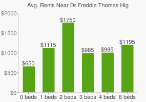 Graph of average rent prices for Dr Freddie Thomas High School