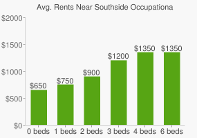 Graph of average rent prices for Southside Occupational Acad High School
