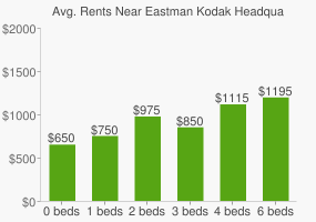 Graph of average rent prices for Eastman Kodak Headquarters