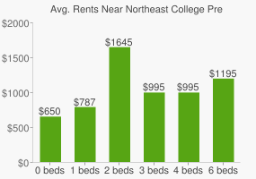 Graph of average rent prices for Northeast College Preparatory High School