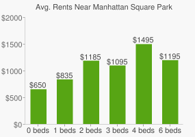 Graph of average rent prices for Manhattan Square Park