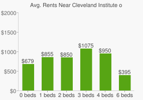 Graph of average rent prices for Cleveland Institute of Music