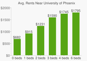 Graph of average rent prices for University of Phoenix