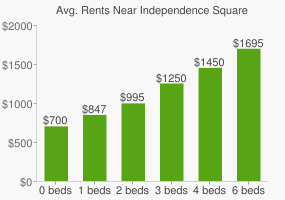 Graph of average rent prices for Independence Square