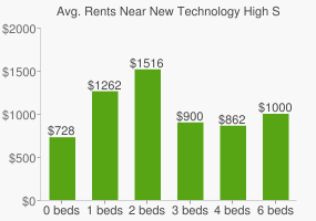 Graph of average rent prices for New Technology High School@Garrett Morgan