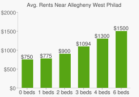 Graph of average rent prices for Allegheny West Philadelphia