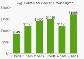 Graph of average rent prices for Booker T. Washington High School - Banking, Financ