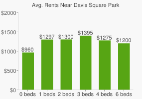 Graph of average rent prices for Davis Square Park