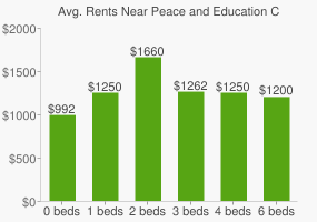 Graph of average rent prices for Peace and Education Coalition High School