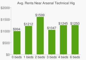 Graph of average rent prices for Arsenal Technical High School