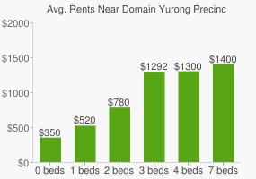 Graph of average rent prices for Domain Yurong Precinct