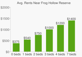 Graph of average rent prices for Frog Hollow Reserve