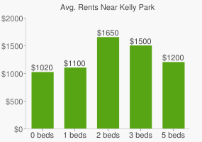 Graph of average rent prices for Kelly Park