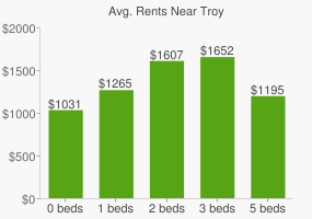 Graph of average rent prices for Troy