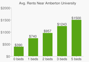 Graph of average rent prices for Amberton University