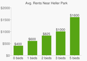 Graph of average rent prices for Heller Park