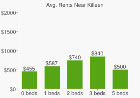 Graph of average rent prices for Killeen