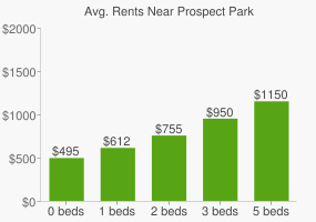 Graph of average rent prices for Prospect Park