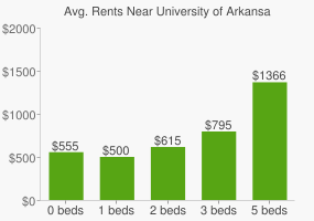 Graph of average rent prices for University of Arkansas for Medical Sciences